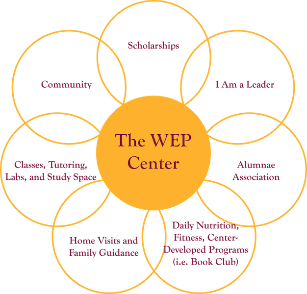 WEP Center Diagram